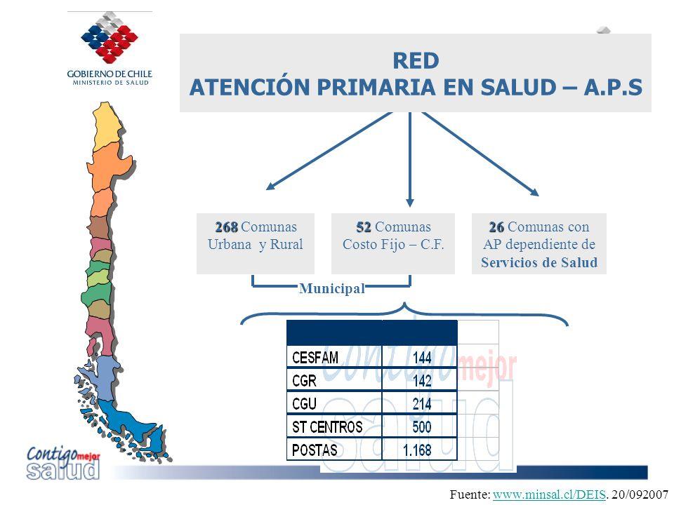 268 268 Comunas Urbana y Rural 52 52 Comunas Costo Fijo – C.F. 26 26 Comunas con AP dependiente de Servicios de Salud Fuente: www.minsal.cl/DEIS. 20/0