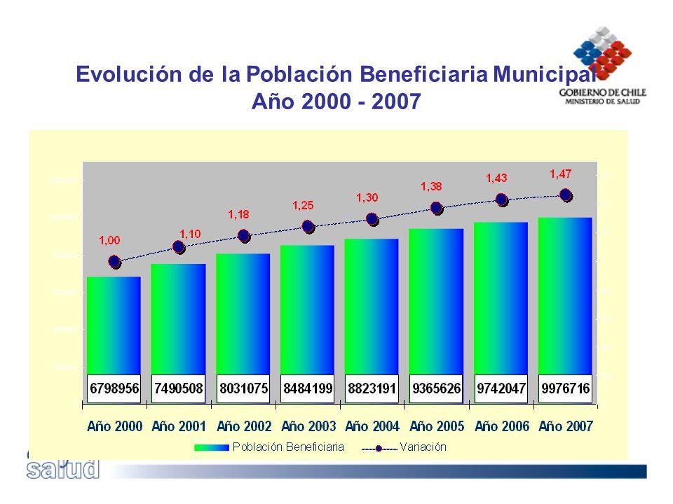 Evolución de la Población Beneficiaria Municipal Año 2000 - 2007