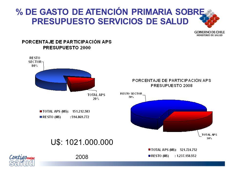 % DE GASTO DE ATENCIÓN PRIMARIA SOBRE PRESUPUESTO SERVICIOS DE SALUD U$: 1021.000.000 2008