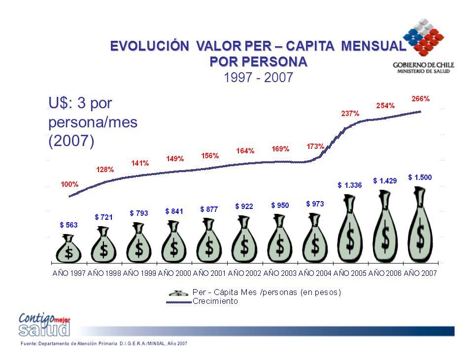 EVOLUCIÓN VALOR PER – CAPITA MENSUAL POR PERSONA EVOLUCIÓN VALOR PER – CAPITA MENSUAL POR PERSONA 1997 - 2007 Fuente: Departamento de Atención Primari