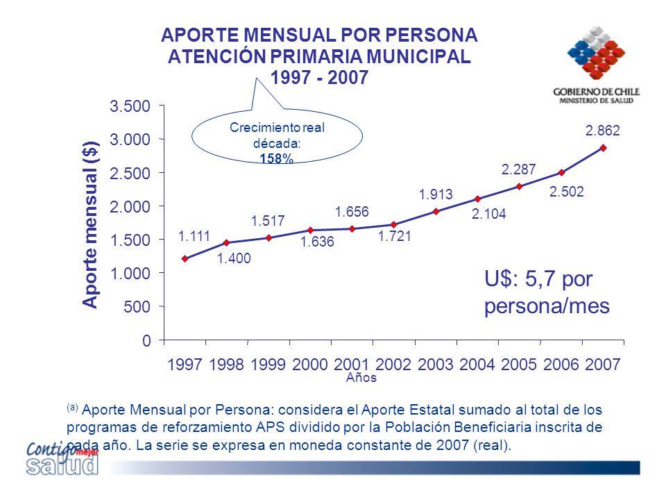 APORTE MENSUAL POR PERSONA ATENCIÓN PRIMARIA MUNICIPAL 1997 - 2007 (a) Aporte Mensual por Persona: considera el Aporte Estatal sumado al total de los