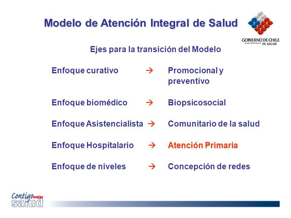 Ejes para la transición del Modelo Enfoque curativo Promocional y preventivo Enfoque biomédico Biopsicosocial Enfoque Asistencialista Comunitario de l