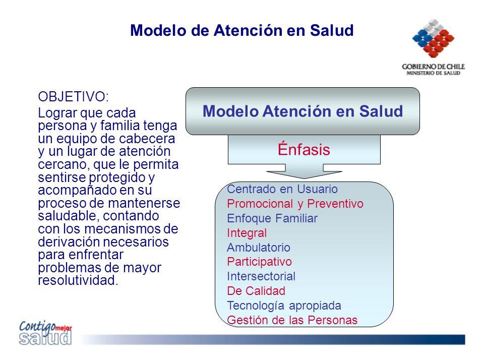 Modelo Atención en Salud Énfasis Centrado en Usuario Promocional y Preventivo Enfoque Familiar Integral Ambulatorio Participativo Intersectorial De Ca