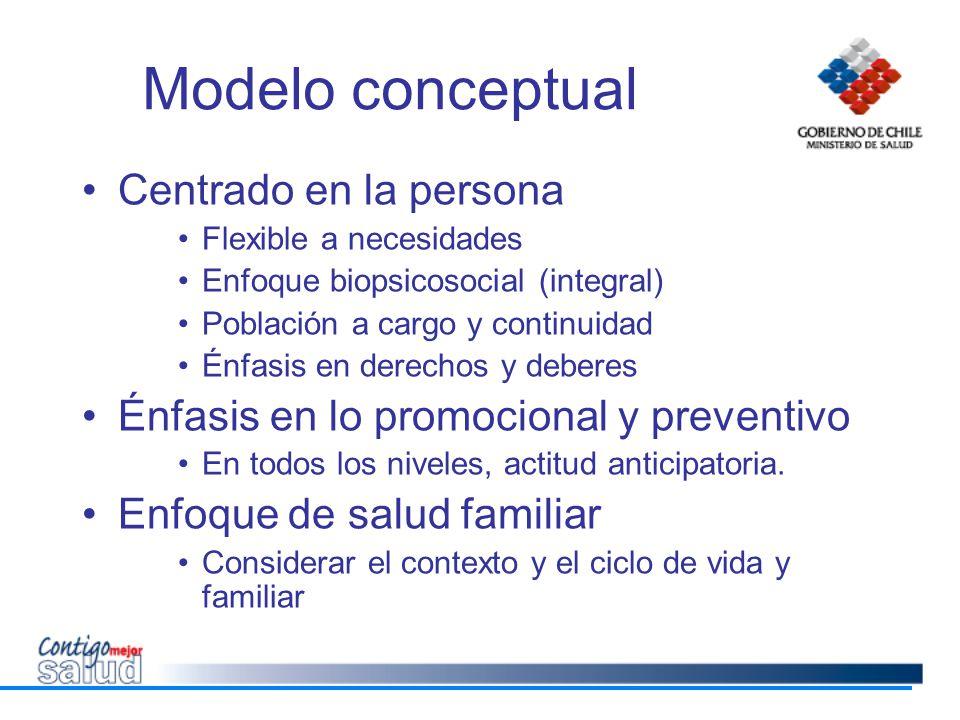 Modelo conceptual Centrado en la persona Flexible a necesidades Enfoque biopsicosocial (integral) Población a cargo y continuidad Énfasis en derechos