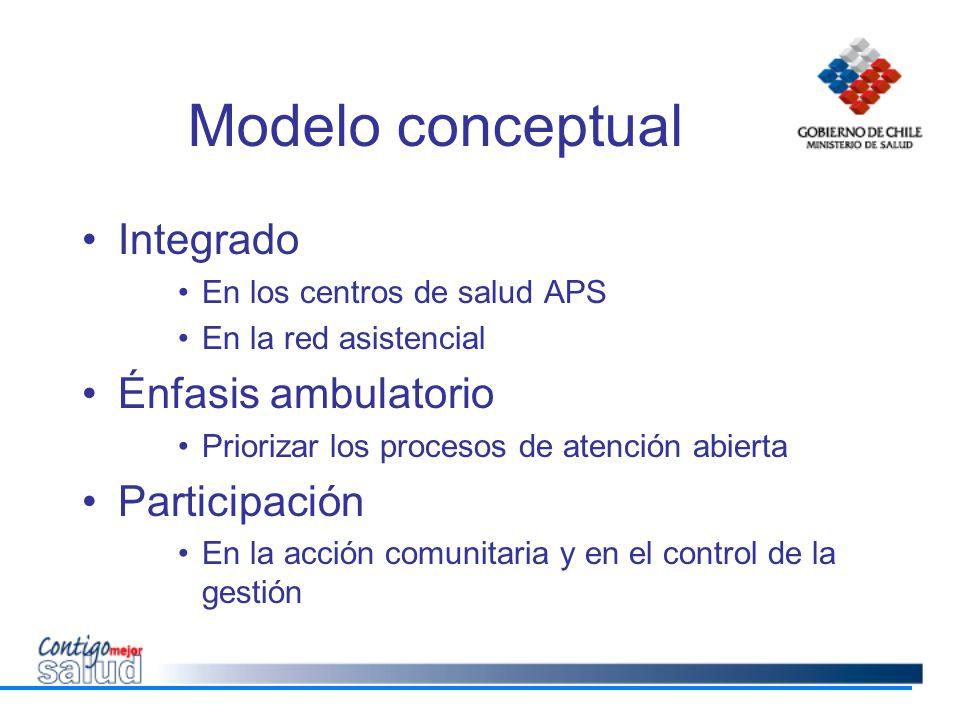 Modelo conceptual Integrado En los centros de salud APS En la red asistencial Énfasis ambulatorio Priorizar los procesos de atención abierta Participa