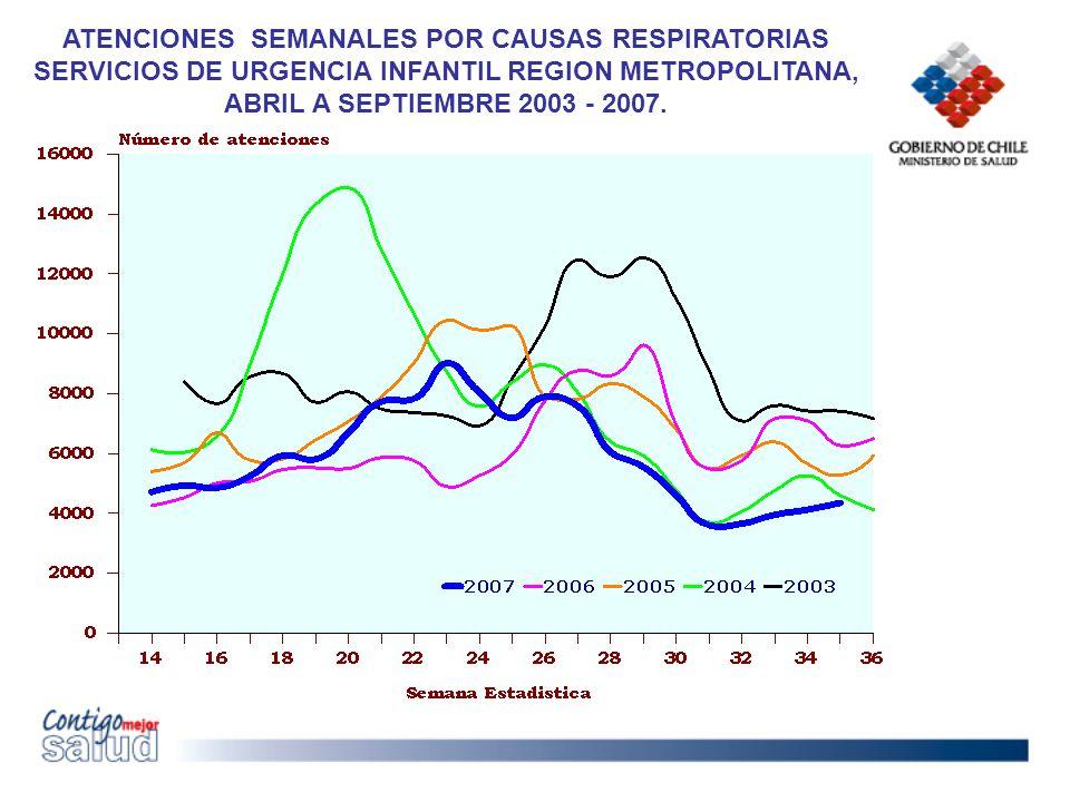 ATENCIONES SEMANALES POR CAUSAS RESPIRATORIAS SERVICIOS DE URGENCIA INFANTIL REGION METROPOLITANA, ABRIL A SEPTIEMBRE 2003 - 2007.