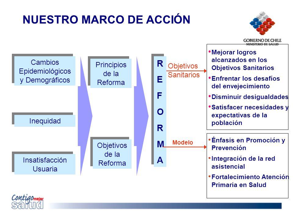 EVOLUCIÓN VALOR PER – CAPITA MENSUAL POR PERSONA EVOLUCIÓN VALOR PER – CAPITA MENSUAL POR PERSONA 1997 - 2007 Fuente: Departamento de Atención Primaria D.I.G.E.R.A./MINSAL, Año 2007 U$: 3 por persona/mes (2007)