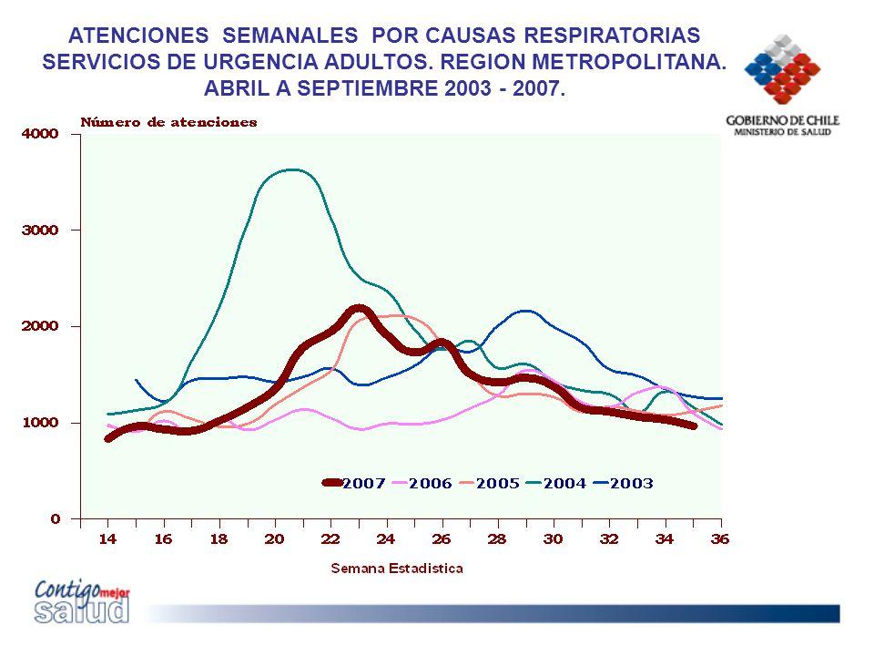 ATENCIONES SEMANALES POR CAUSAS RESPIRATORIAS SERVICIOS DE URGENCIA ADULTOS. REGION METROPOLITANA. ABRIL A SEPTIEMBRE 2003 - 2007.