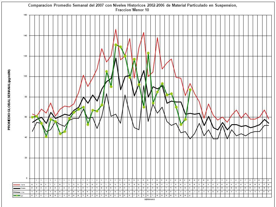 Comparacion Promedio Semanal del 2007 con Niveles Historicos 2002-2006 de Material Particulado en Suspension, Fraccion Menor 10 10 ) 0 20 40 60 80 100