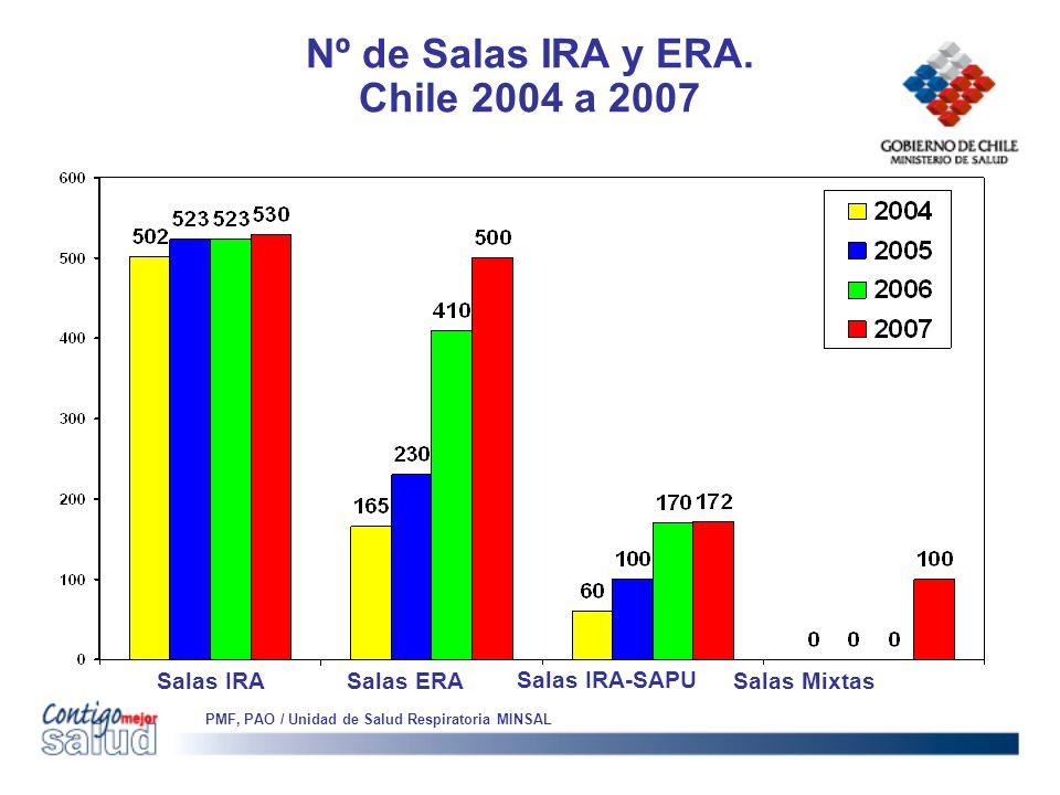 Nº de Salas IRA y ERA. Chile 2004 a 2007 PMF, PAO / Unidad de Salud Respiratoria MINSAL Salas IRA Salas ERA Salas IRA-SAPU Salas Mixtas