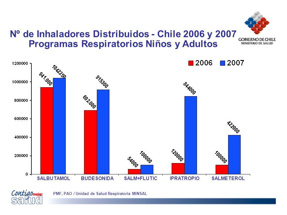 Nº de Inhaladores Distribuidos - Chile 2006 y 2007 Programas Respiratorios Niños y Adultos PMF, PAO / Unidad de Salud Respiratoria MINSAL SALBUTAMOL B