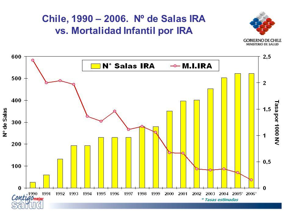 Chile, 1990 – 2006. Nº de Salas IRA vs. Mortalidad Infantil por IRA * Tasas estimadas