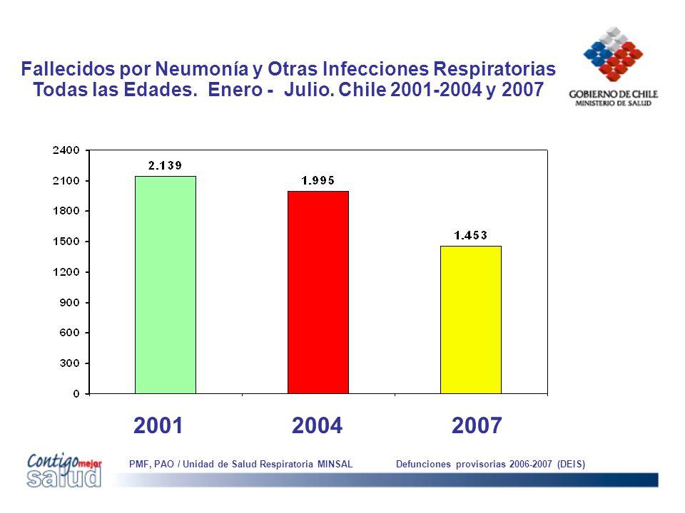 Fallecidos por Neumonía y Otras Infecciones Respiratorias Todas las Edades. Enero - Julio. Chile 2001-2004 y 2007 20042007 PMF, PAO / Unidad de Salud