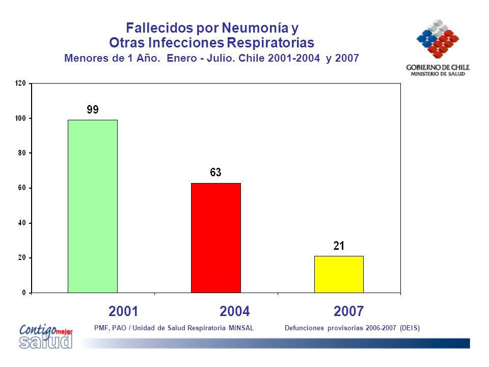 Fallecidos por Neumonía y Otras Infecciones Respiratorias Menores de 1 Año. Enero - Julio. Chile 2001-2004 y 2007 2004 2007 PMF, PAO / Unidad de Salud