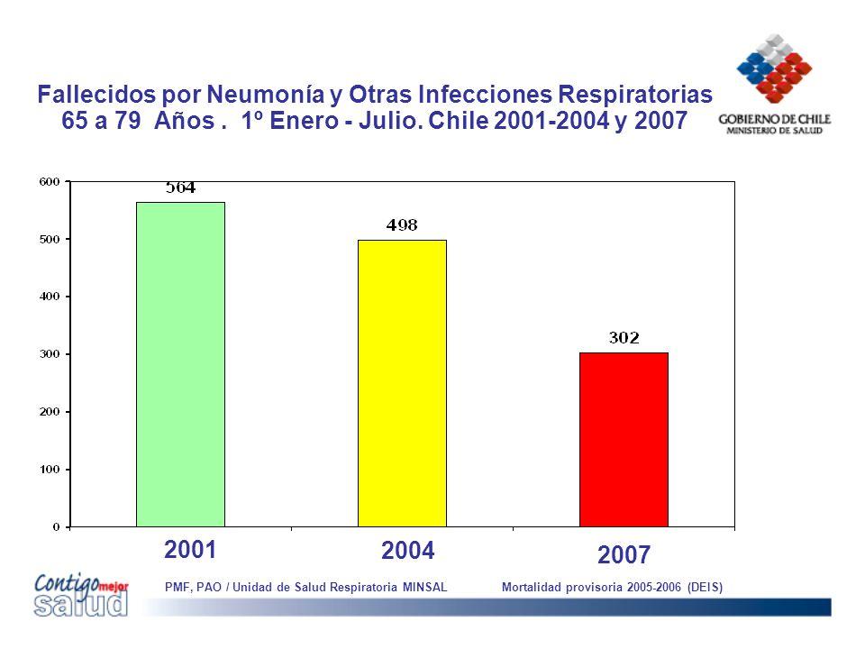 Fallecidos por Neumonía y Otras Infecciones Respiratorias 65 a 79 Años. 1º Enero - Julio. Chile 2001-2004 y 2007 2004 2007 PMF, PAO / Unidad de Salud