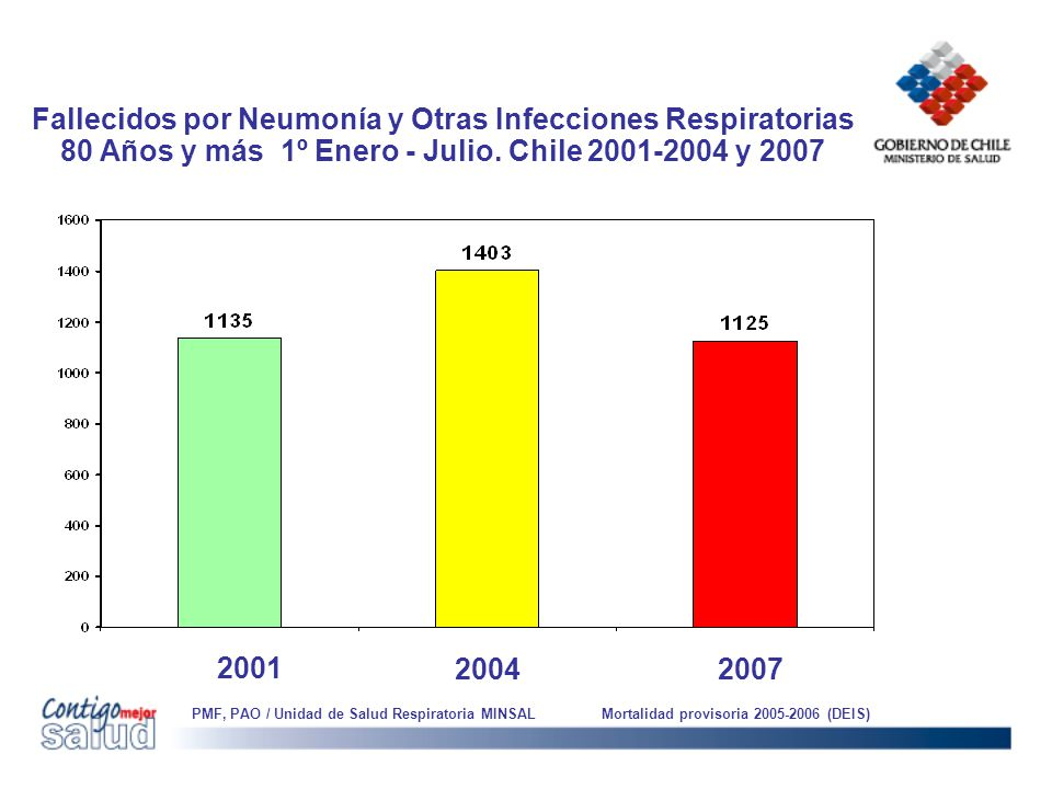 Fallecidos por Neumonía y Otras Infecciones Respiratorias 80 Años y más 1º Enero - Julio. Chile 2001-2004 y 2007 20042007 PMF, PAO / Unidad de Salud R