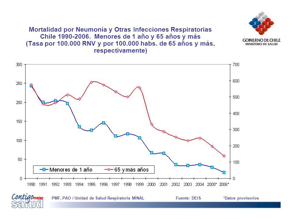 Mortalidad por Neumonía y Otras Infecciones Respiratorias Chile 1990-2006. Menores de 1 año y 65 años y más (Tasa por 100.000 RNV y por 100.000 habs.