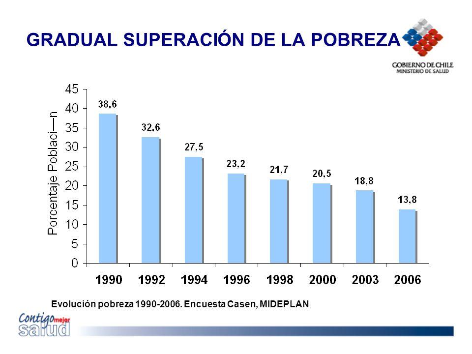 Evolución pobreza 1990-2006. Encuesta Casen, MIDEPLAN GRADUAL SUPERACIÓN DE LA POBREZA