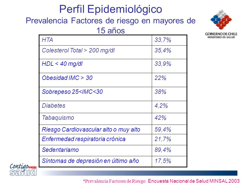 *Prevalencia Factores de Riesgo Encuesta Nacional de Salud MINSAL 2003 Perfil Epidemiológico Prevalencia Factores de riesgo en mayores de 15 años HTA3