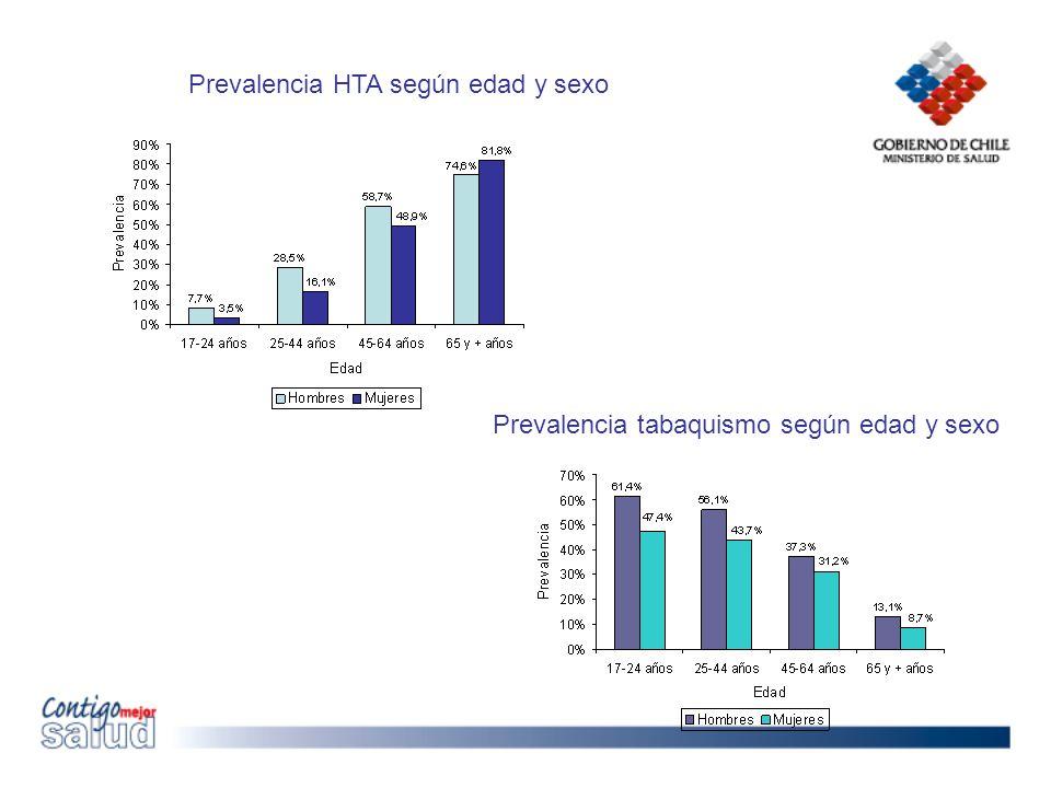 Prevalencia HTA según edad y sexo Prevalencia tabaquismo según edad y sexo