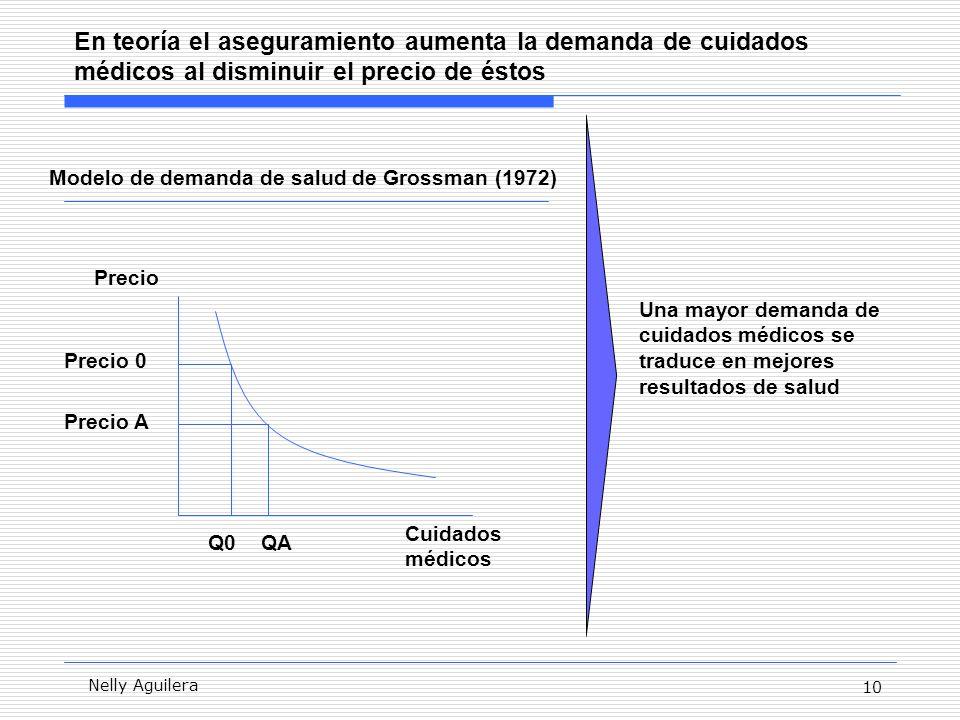 10 Nelly Aguilera En teoría el aseguramiento aumenta la demanda de cuidados médicos al disminuir el precio de éstos Una mayor demanda de cuidados médicos se traduce en mejores resultados de salud Cuidados médicos Precio Precio 0 Precio A Q0QA Modelo de demanda de salud de Grossman (1972)