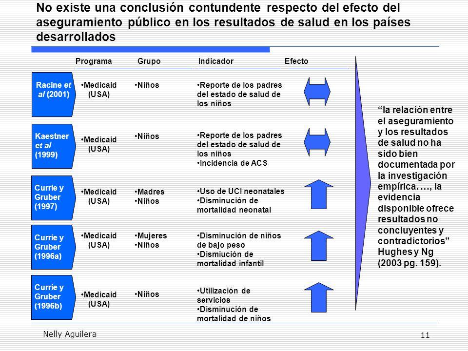 11 Nelly Aguilera No existe una conclusión contundente respecto del efecto del aseguramiento público en los resultados de salud en los países desarrollados la relación entre el aseguramiento y los resultados de salud no ha sido bien documentada por la investigación empírica.