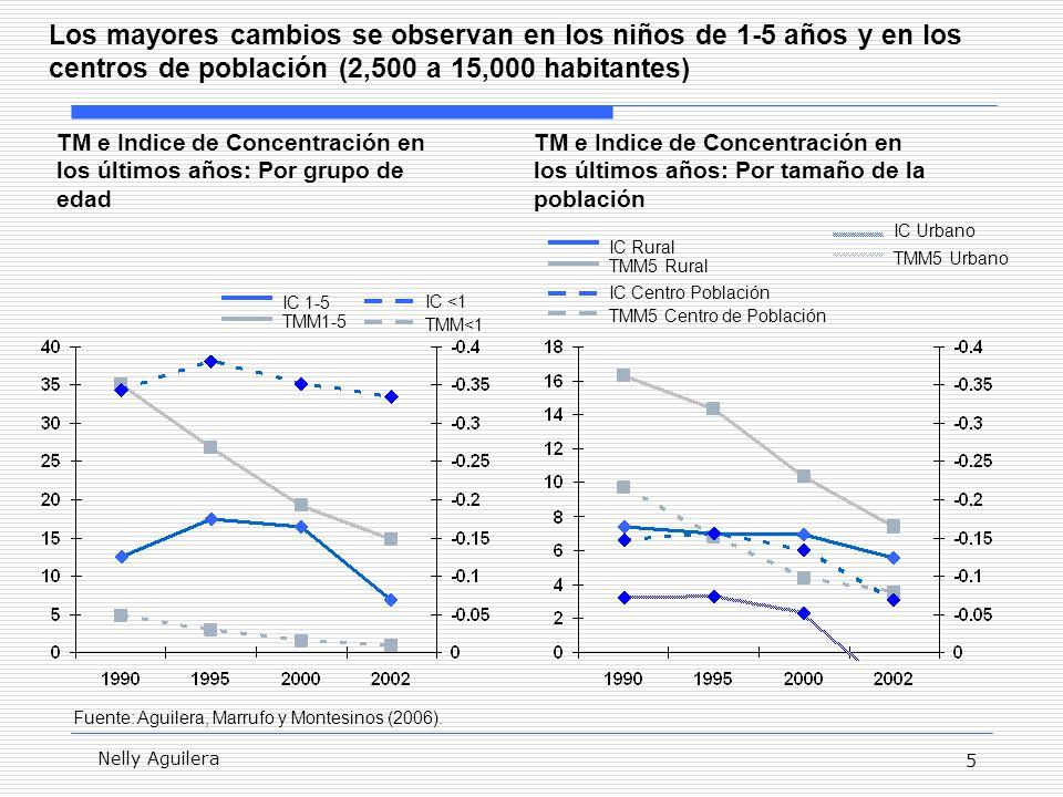 5 Nelly Aguilera Los mayores cambios se observan en los niños de 1-5 años y en los centros de población (2,500 a 15,000 habitantes) TMM1-5 IC 1-5 TMM<1 IC <1 TMM5 Rural IC Rural TMM5 Centro de Población IC Centro Población TMM5 Urbano IC Urbano TM e Indice de Concentración en los últimos años: Por grupo de edad TM e Indice de Concentración en los últimos años: Por tamaño de la población Fuente: Aguilera, Marrufo y Montesinos (2006).