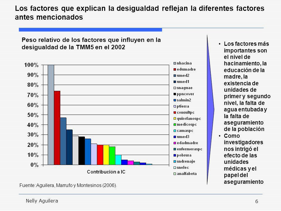 6 Nelly Aguilera Los factores que explican la desigualdad reflejan la diferentes factores antes mencionados Fuente: Aguilera, Marrufo y Montesinos (2006).