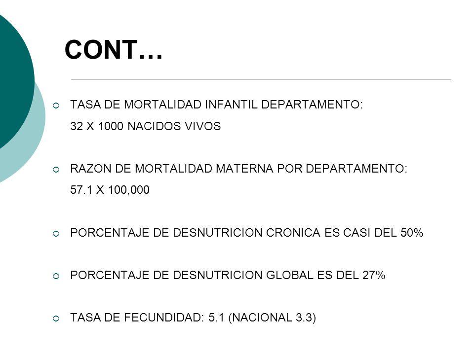CONT… TASA DE MORTALIDAD INFANTIL DEPARTAMENTO: 32 X 1000 NACIDOS VIVOS RAZON DE MORTALIDAD MATERNA POR DEPARTAMENTO: 57.1 X 100,000 PORCENTAJE DE DES
