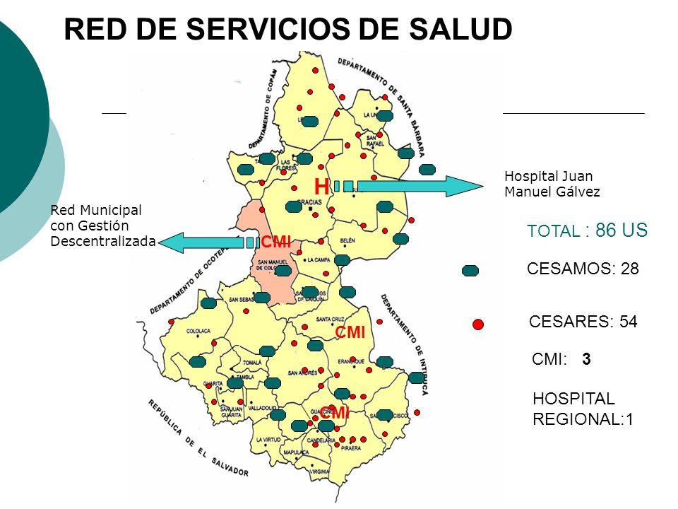 H RED DE SERVICIOS DE SALUD CMI Hospital Juan Manuel Gálvez Red Municipal con Gestión Descentralizada CESAMOS: 28 CESARES: 54 CMI: 3 TOTAL : 86 US HOSPITAL REGIONAL:1