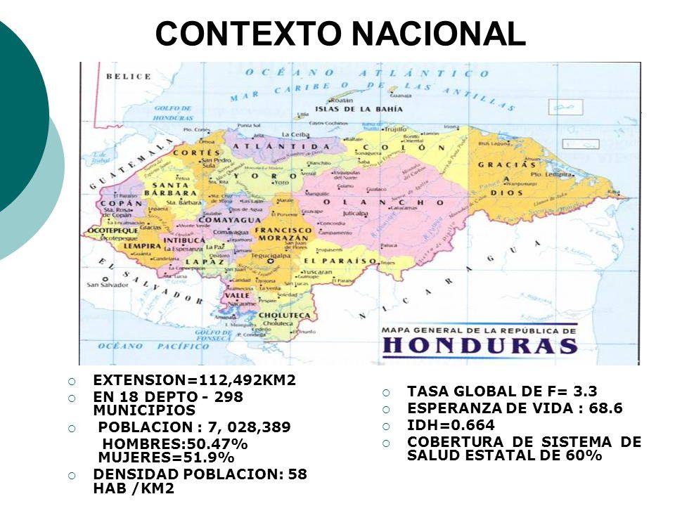 EXTENSION=112,492KM2 EN 18 DEPTO - 298 MUNICIPIOS POBLACION : 7, 028,389 HOMBRES:50.47% MUJERES=51.9% DENSIDAD POBLACION: 58 HAB /KM2 TASA GLOBAL DE F= 3.3 ESPERANZA DE VIDA : 68.6 IDH=0.664 COBERTURA DE SISTEMA DE SALUD ESTATAL DE 60% CONTEXTO NACIONAL
