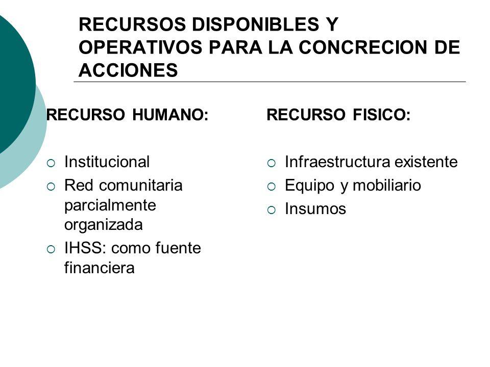 RECURSOS DISPONIBLES Y OPERATIVOS PARA LA CONCRECION DE ACCIONES RECURSO HUMANO: Institucional Red comunitaria parcialmente organizada IHSS: como fuen