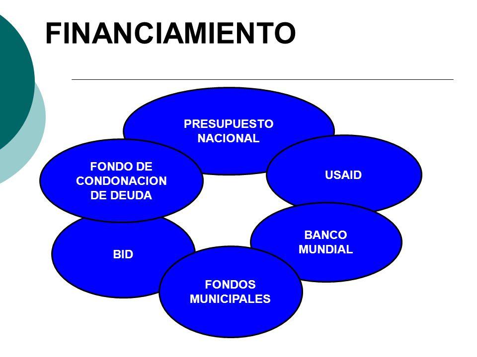FINANCIAMIENTO PRESUPUESTO NACIONAL USAID BANCO MUNDIAL BID FONDO DE CONDONACION DE DEUDA FONDOS MUNICIPALES