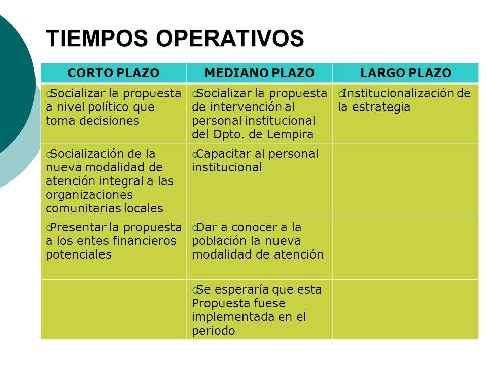 TIEMPOS OPERATIVOS CORTO PLAZOMEDIANO PLAZOLARGO PLAZO Socializar la propuesta a nivel político que toma decisiones Socializar la propuesta de interve