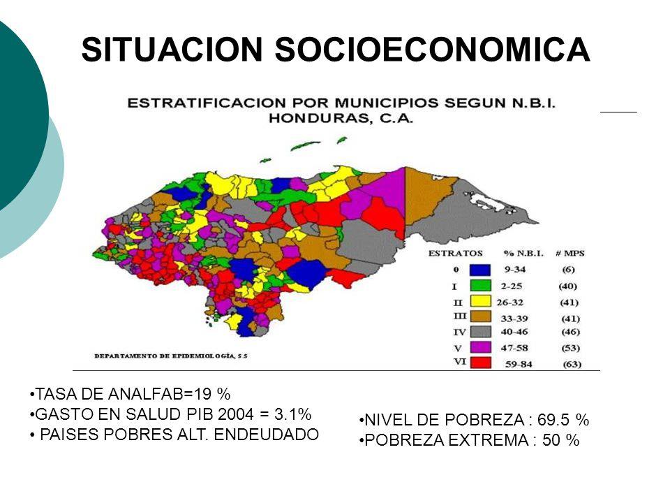 TASA DE ANALFAB=19 % GASTO EN SALUD PIB 2004 = 3.1% PAISES POBRES ALT. ENDEUDADO NIVEL DE POBREZA : 69.5 % POBREZA EXTREMA : 50 % SITUACION SOCIOECONO