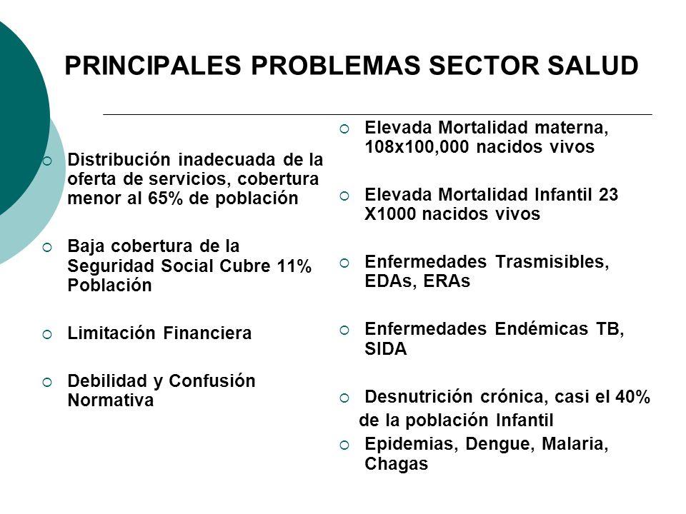 PRINCIPALES PROBLEMAS SECTOR SALUD Distribución inadecuada de la oferta de servicios, cobertura menor al 65% de población Baja cobertura de la Segurid
