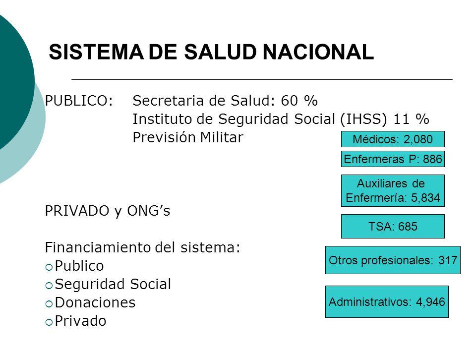 SISTEMA DE SALUD NACIONAL PUBLICO: Secretaria de Salud: 60 % Instituto de Seguridad Social (IHSS) 11 % Previsión Militar PRIVADO y ONGs Financiamiento