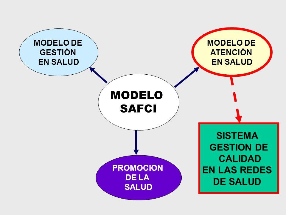 MODELO SAFCI PROMOCION DE LA SALUD MODELO DE GESTIÓN EN SALUD MODELO DE ATENCIÓN EN SALUD SISTEMA GESTION DE CALIDAD EN LAS REDES DE SALUD