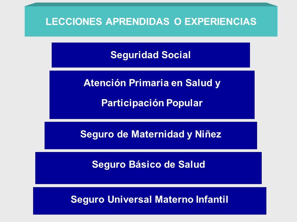 Atención Primaria en Salud y Participación Popular LECCIONES APRENDIDAS O EXPERIENCIAS Seguridad Social Seguro de Maternidad y Niñez Seguro Básico de Salud Seguro Universal Materno Infantil