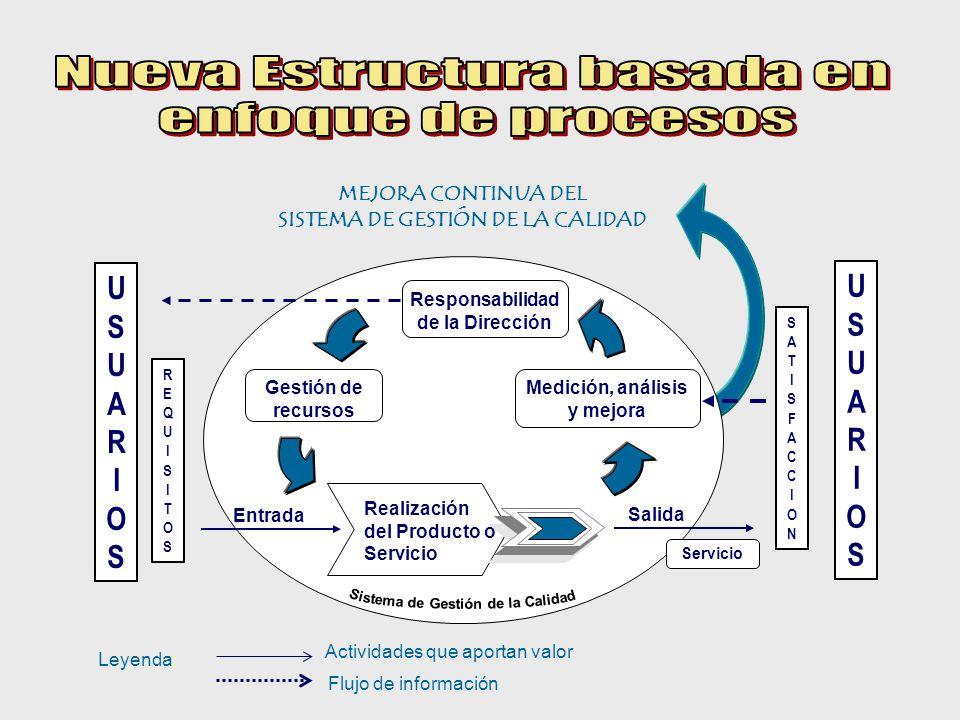 MEJORA CONTINUA DEL SISTEMA DE GESTIÓN DE LA CALIDAD Responsabilidad de la Dirección Medición, análisis y mejora Gestión de recursos Entrada Salida Servicio USUARIOSUSUARIOS REQUISITOSREQUISITOS SATISFACCIONSATISFACCION Realización del Producto o Servicio Leyenda: Actividades que aportan valor Flujo de información USUARIOSUSUARIOS