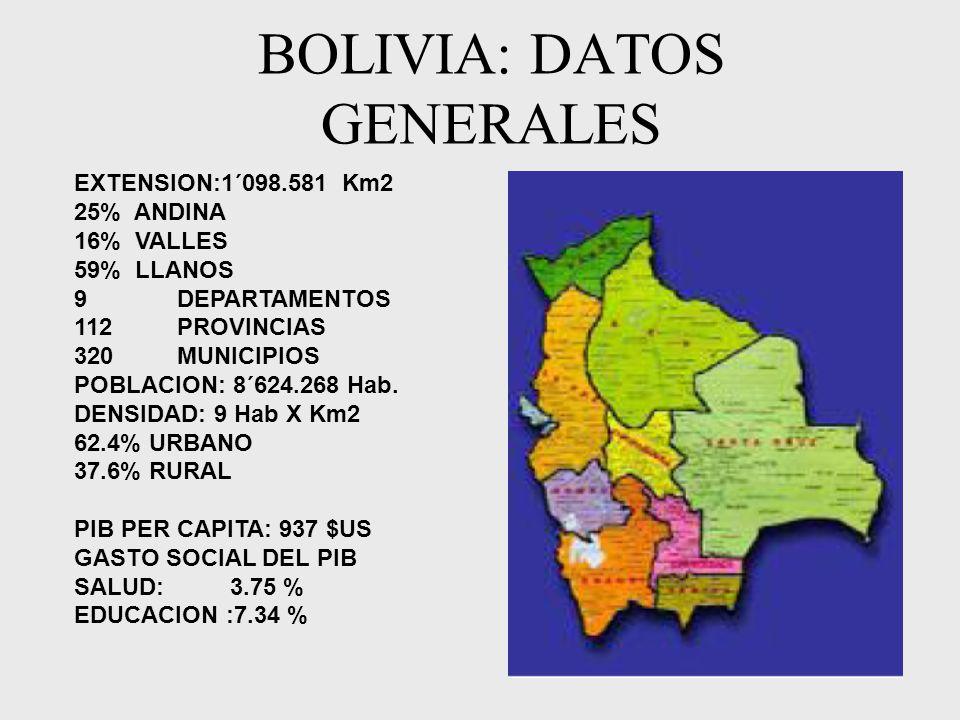 BOLIVIA: DATOS GENERALES EXTENSION:1´098.581 Km2 25% ANDINA 16% VALLES 59% LLANOS 9 DEPARTAMENTOS 112 PROVINCIAS 320 MUNICIPIOS POBLACION: 8´624.268 Hab.