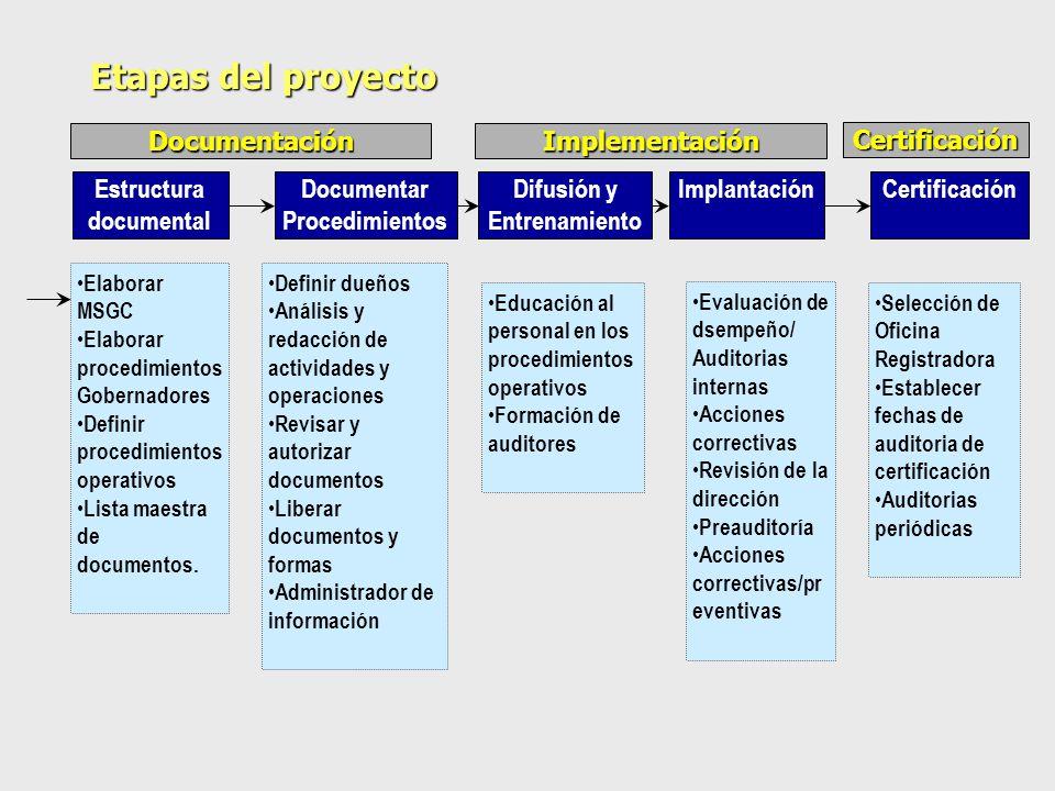 Estructura documental Elaborar MSGC Elaborar procedimientos Gobernadores Definir procedimientos operativos Lista maestra de documentos.