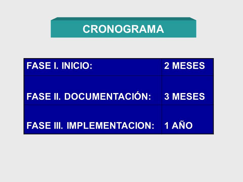 CRONOGRAMA FASE I. INICIO:2 MESES FASE II. DOCUMENTACIÓN:3 MESES FASE III. IMPLEMENTACION:1 AÑO