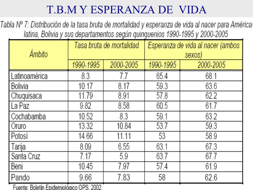 T.B.M Y ESPERANZA DE VIDA