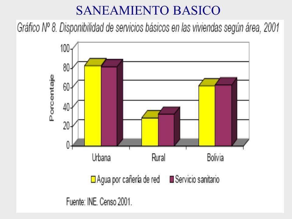 EDUCACION Y POBREZA ANALFABETISMO: 13.2 % MUJERES:19.3% HOMBRES: 6.9 % POBREZA POBREZA EXTREMA Urbana 37% Rural 58.6 % Pobreza global Rural:80%