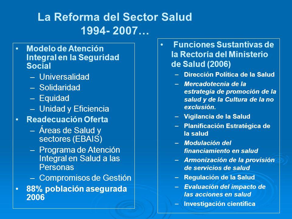 4.000 Habitantes Sector Poblacional MEDICO GENERAL AUXILIAR DE ENFERMERÍA TÉCNICO DE ATENCIÓN PRIMARIA TÉCNICO EN REGISTROS MÉDICOS ATENCIÓN INTEGRAL EN SALUD: VISITA DOMICILIAR ATENCIÓN EN ESTABLECIMIENTO Y COMUNIDAD 40.000-60.000 Habitantes EQUIPO DE APOYO EBAIS MD especialistas Enfermera Trabajo Social Laboratorio Odontología Imagenología Registros Salud