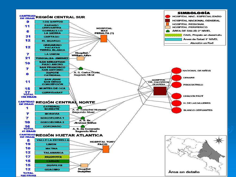 Evaluación de la Atención Integral I Nivel Encuesta de Hogares, Costa Rica, 2000-2005