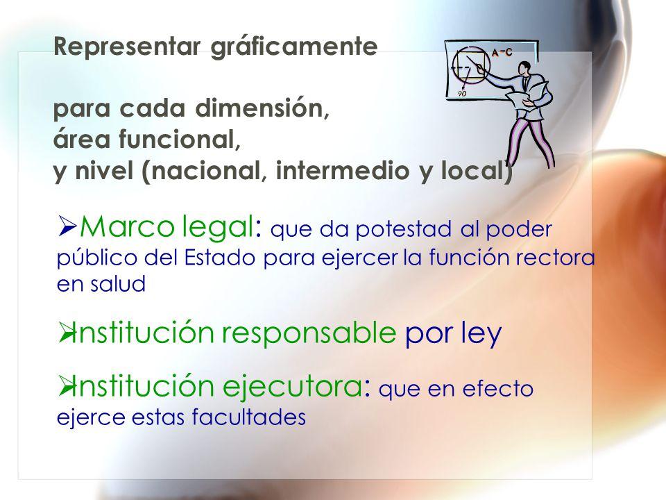 Representar gráficamente para cada dimensión, área funcional, y nivel (nacional, intermedio y local) Marco legal: que da potestad al poder público del