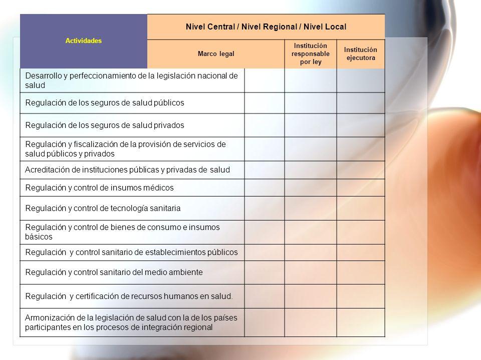 Actividades Nivel Central / Nivel Regional / Nivel Local Marco legal Institución responsable por ley Institución ejecutora Desarrollo y perfeccionamie
