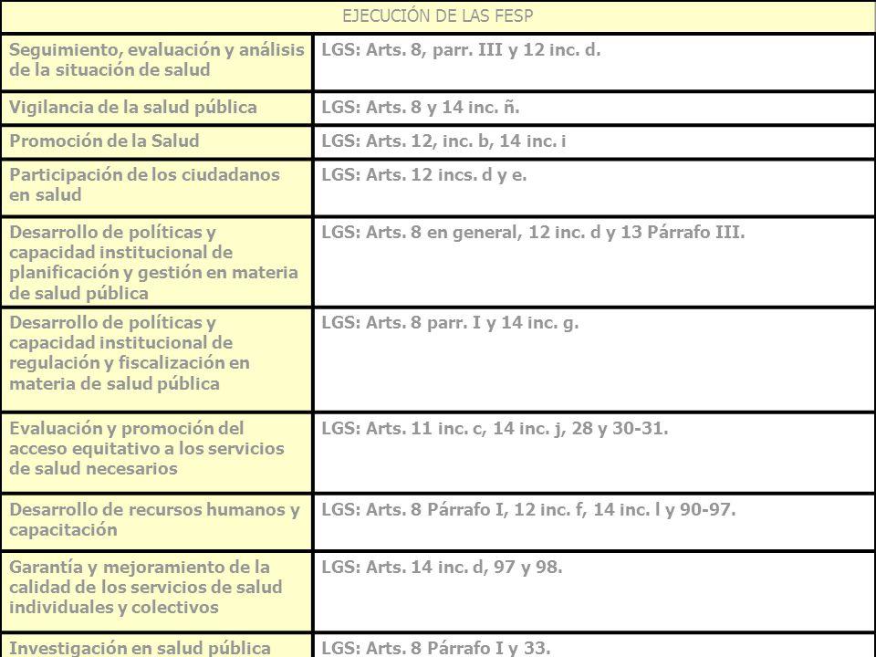 EJECUCIÓN DE LAS FESP Seguimiento, evaluación y análisis de la situación de salud LGS: Arts. 8, parr. III y 12 inc. d. Vigilancia de la salud públicaL